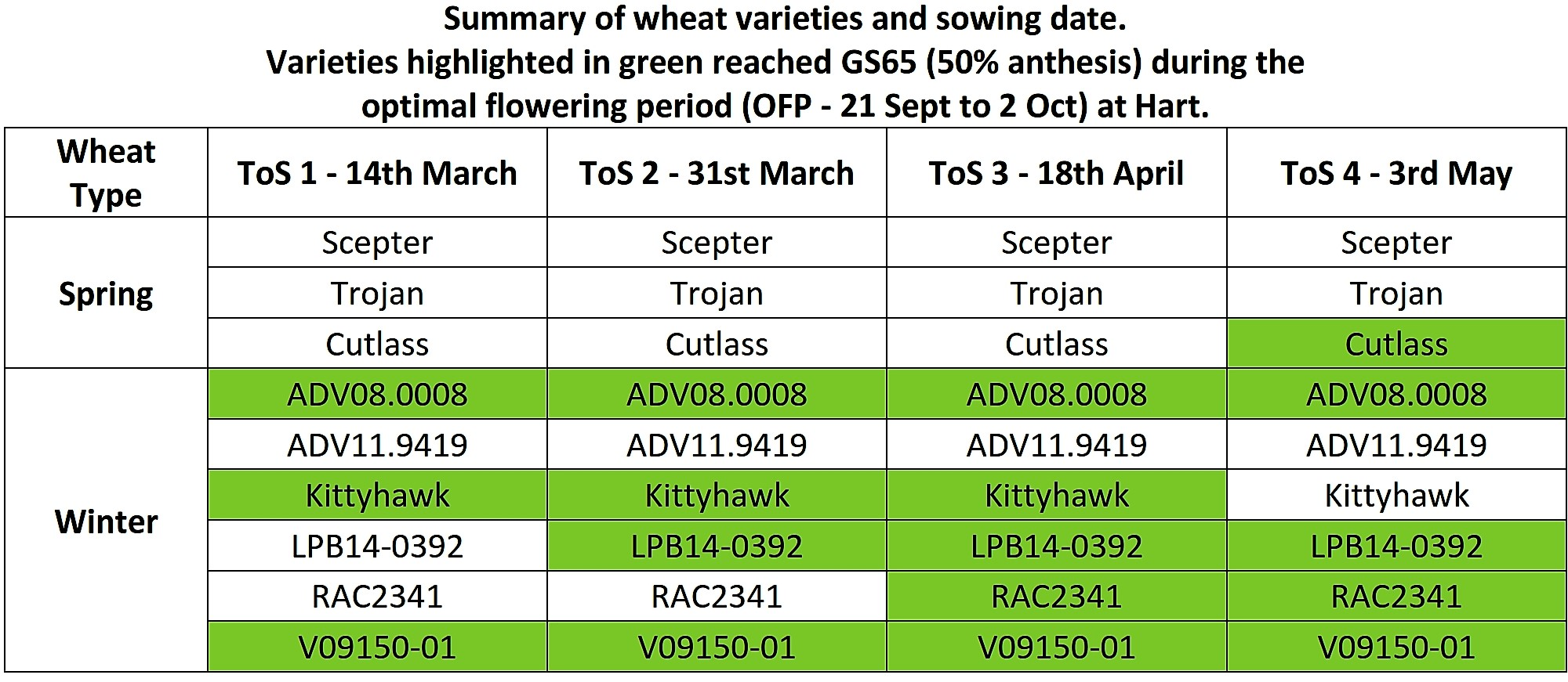Summary of wheat varieties and sowing date